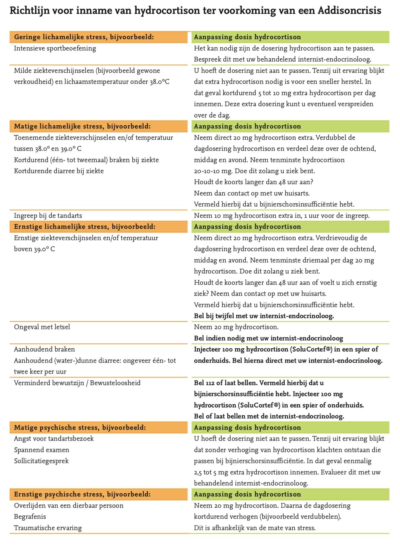 Stress-schema Hydrocortison