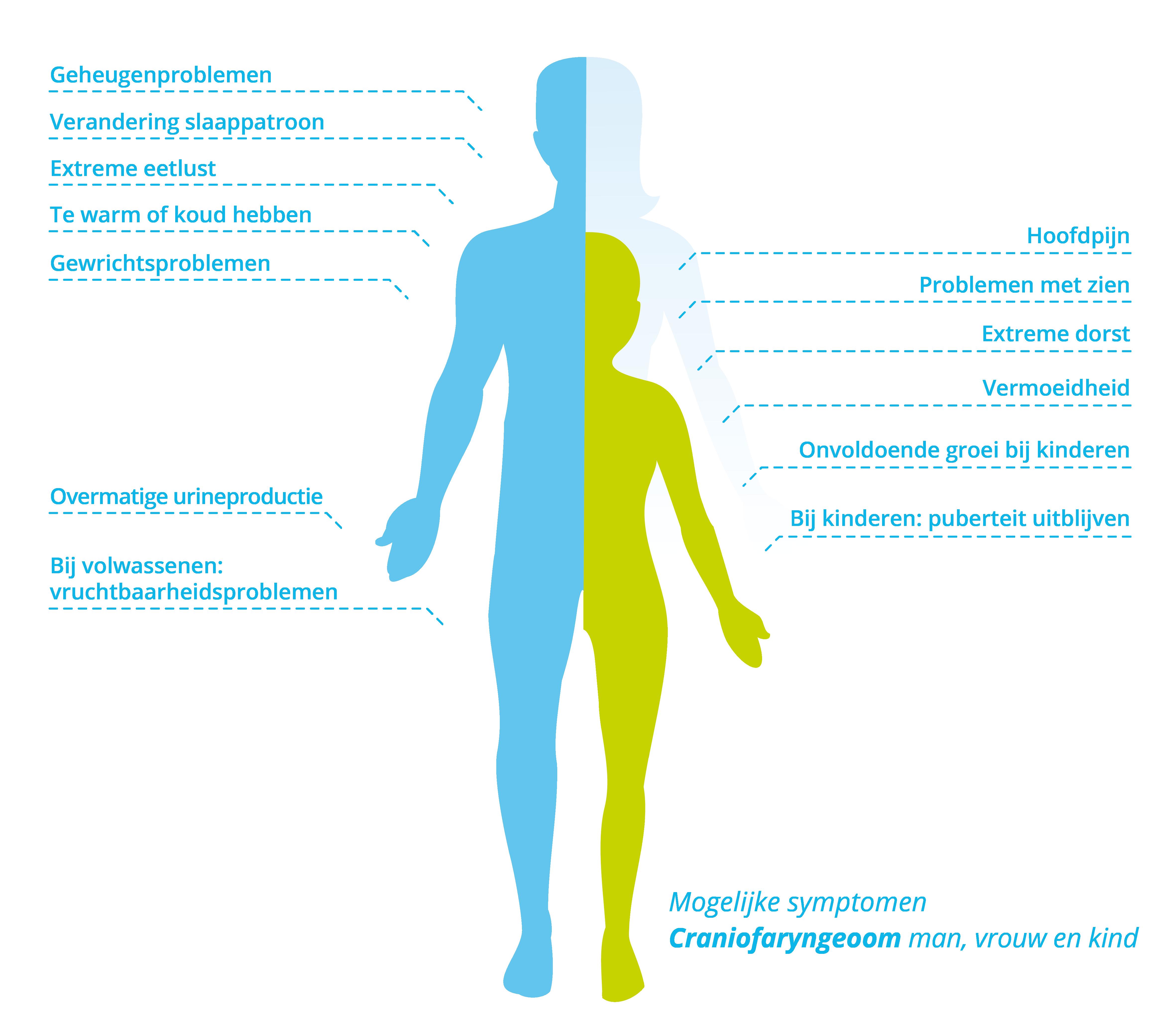 Symptomen craniofaryngeoom bij volwassenen en kinderen
