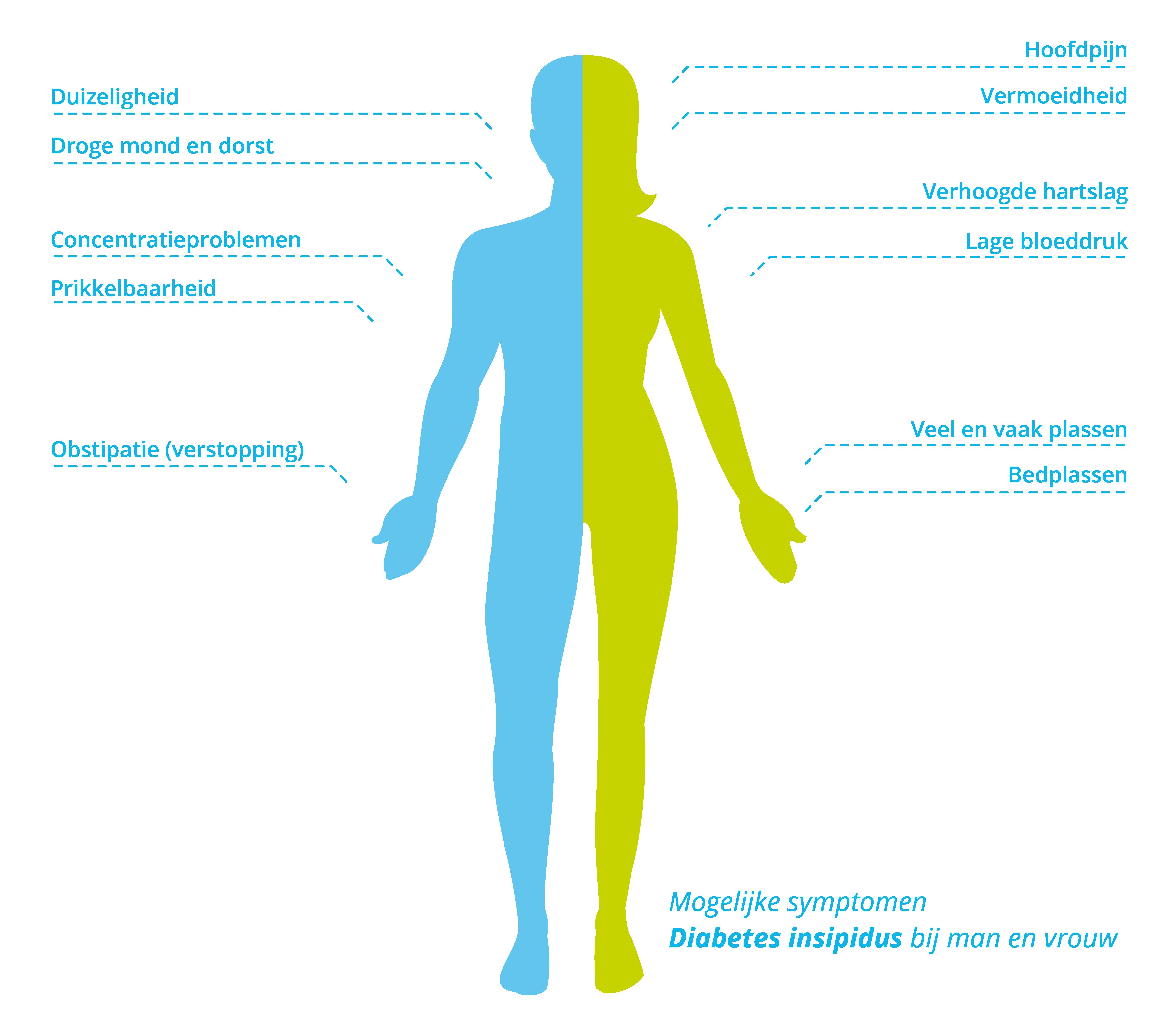 Symptomen van diabetes insipidus bij mannen en vrouwen