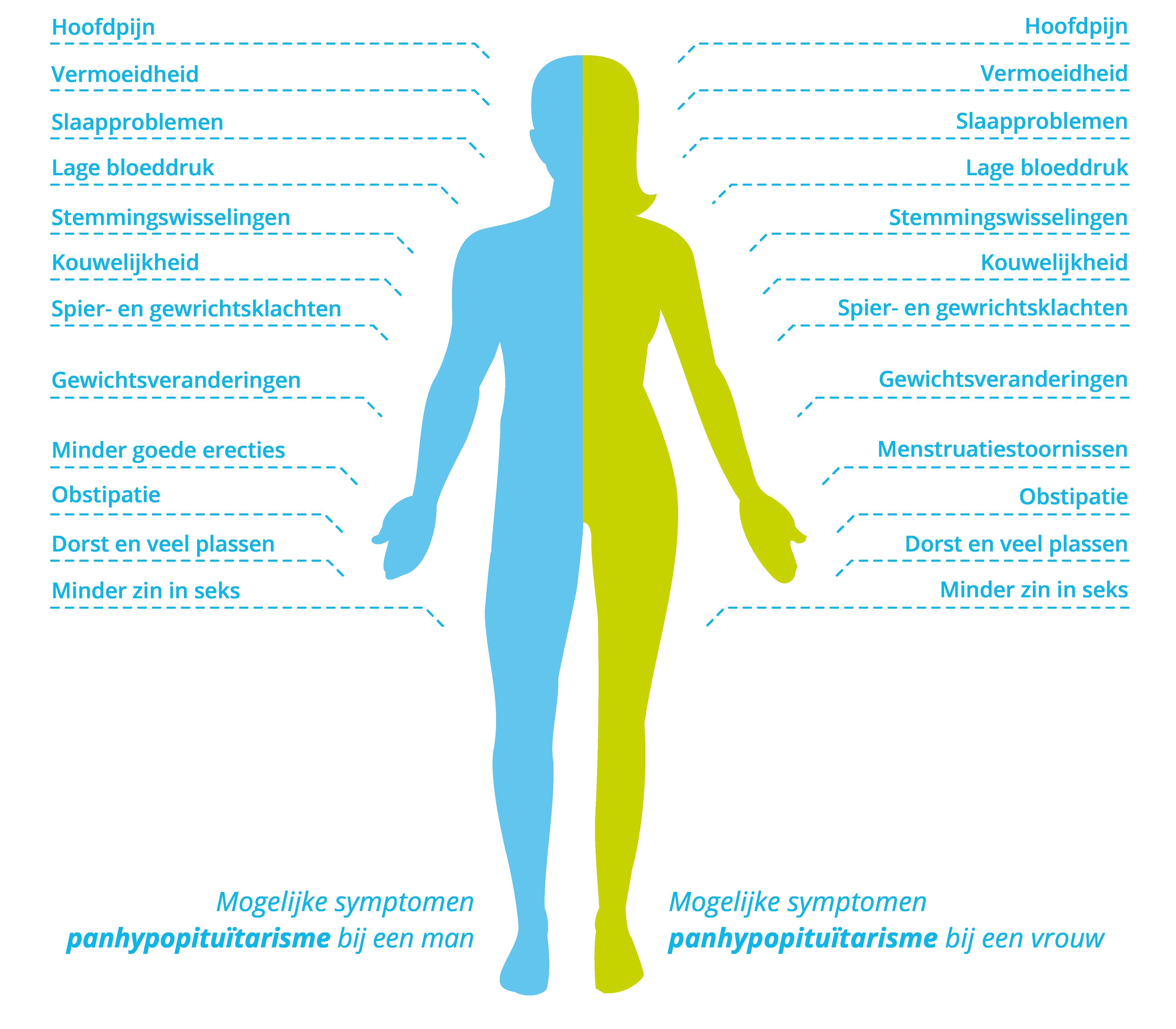 Symptomen hypopituïtarisme (hormoontekort) bij mannen en vrouwen