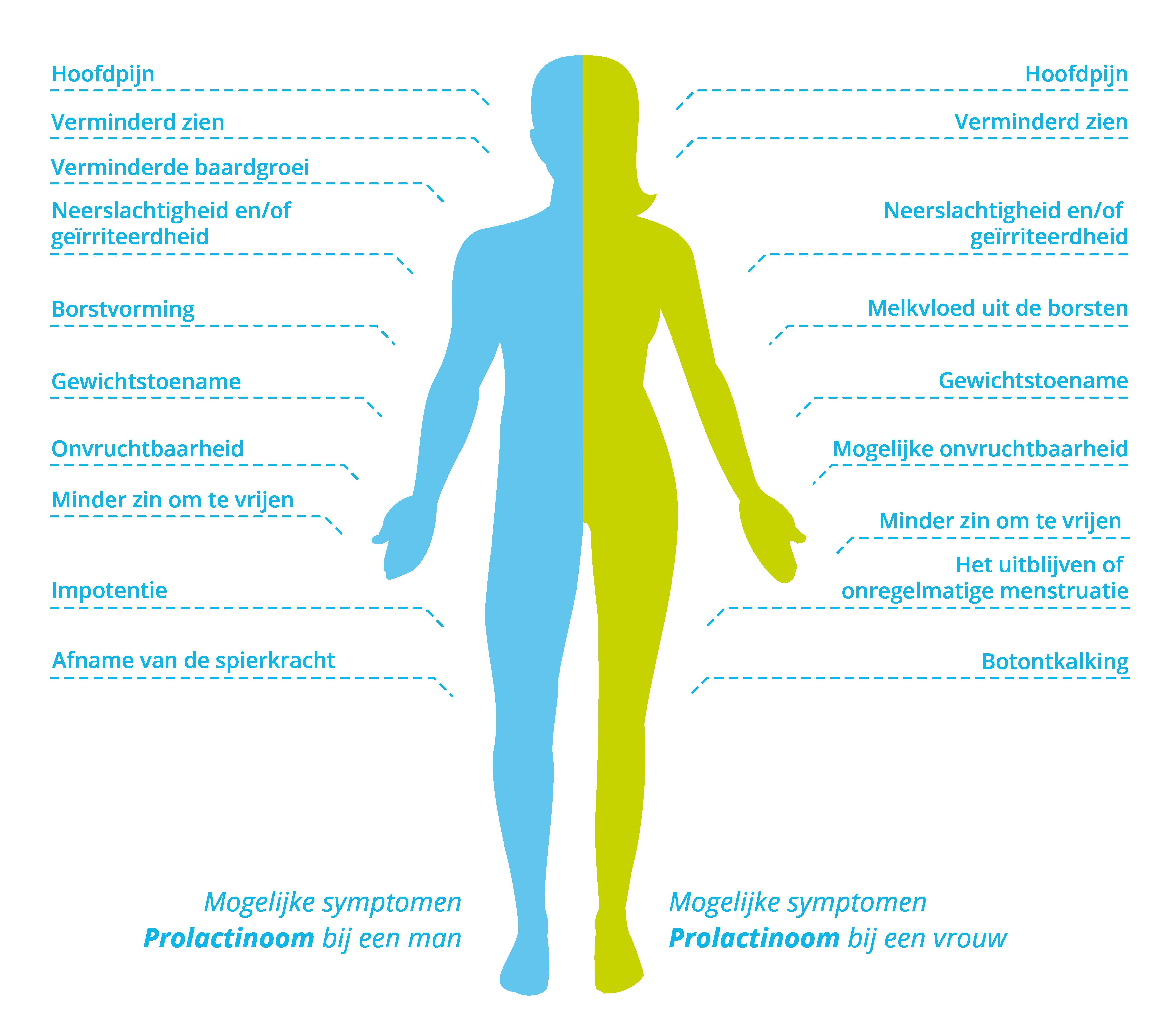 Symptomen prolactinoom bij mannen en vrouwen