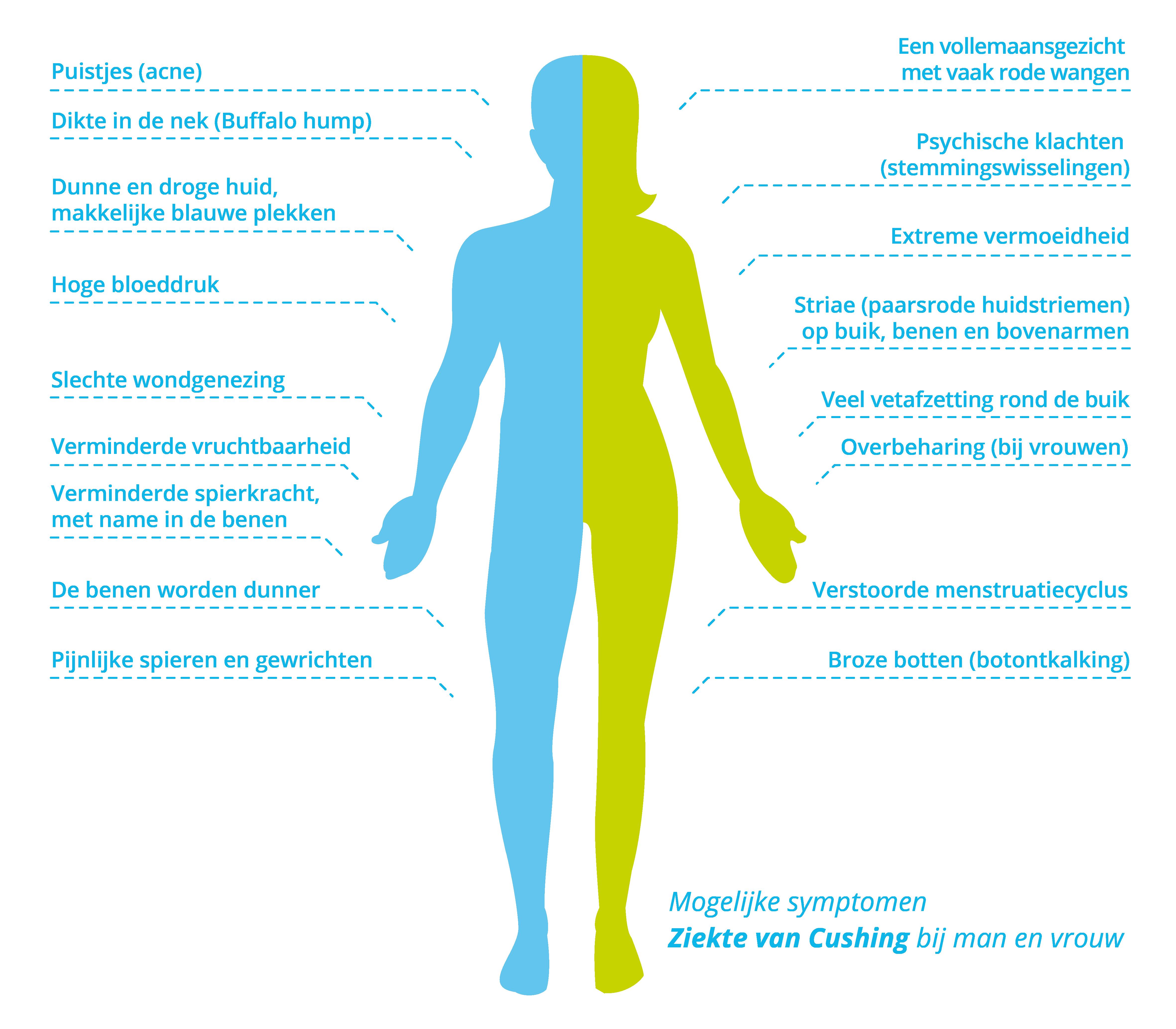 Symptomen ziekte van Cushing